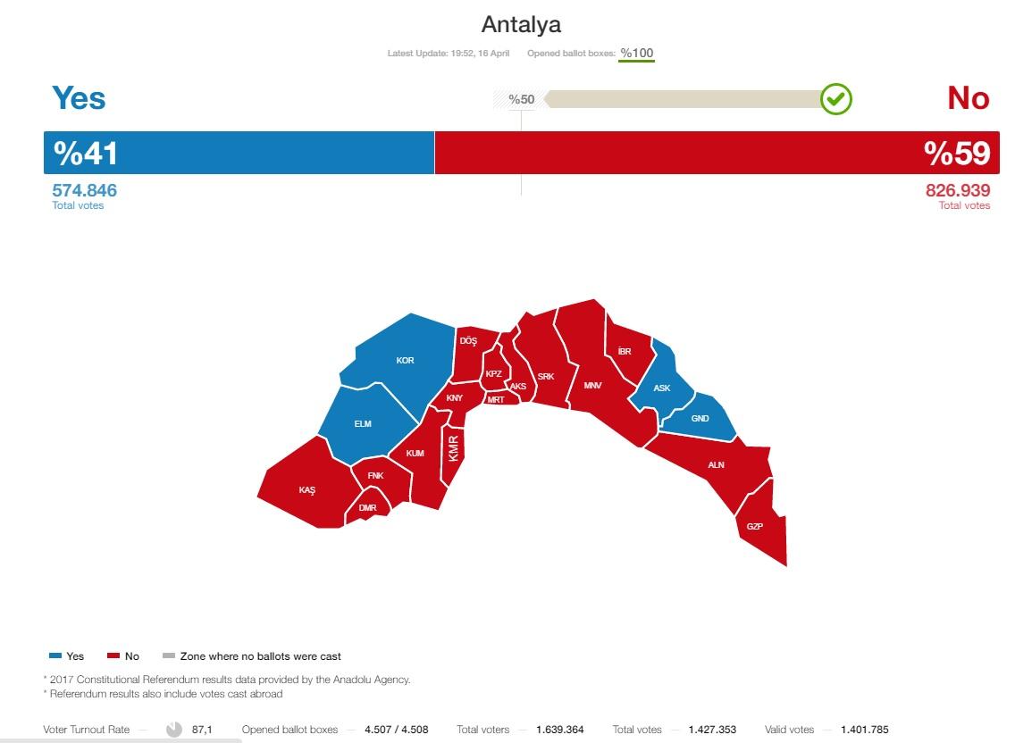 uitslag turkije referendum